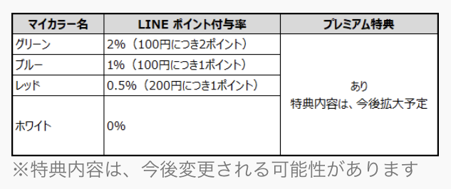 linepay_point_contents